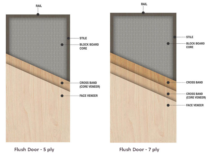 Flush doors morya doors for Solid wood door construction